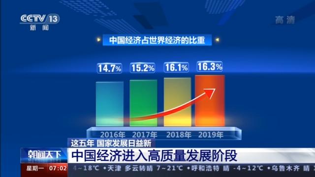 2019年经济总量占世界_经济