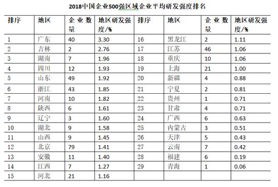 92%,半导体,集成电路及面板制造业企业为6.