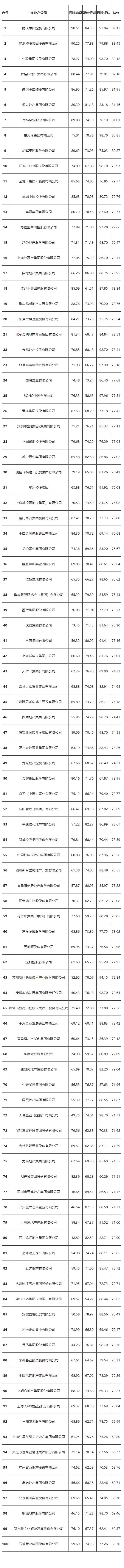 中國房地產公司8月指數發布
