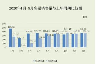 体彩外围网站-9月份中国彩票销售同比下降1.5%