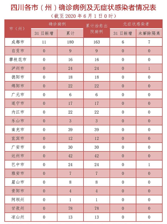 四川昨日新增11例境外输入确诊病例 来自同一航班