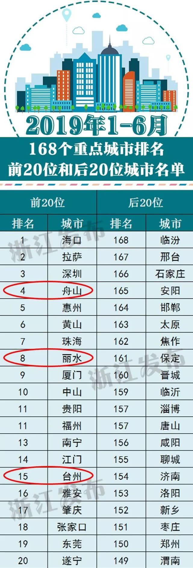 浙江3地排名前20!上半年全国空气质量状况公布