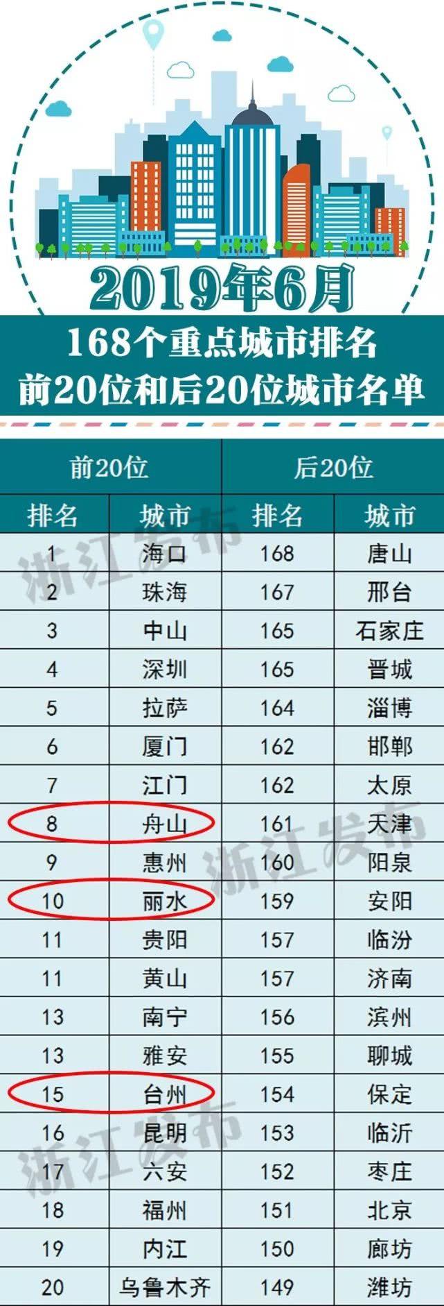 浙江3地排名前20▓█!上半年全国空气质量状况公布