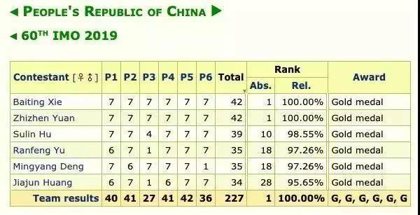 温州人的数学水平有多高?可以得满分!