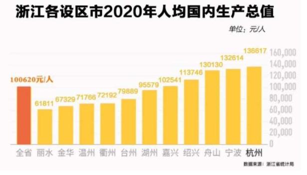 浙江2020年人均gdp_浙江有10个县,人均GDP超十万元,有你家乡么